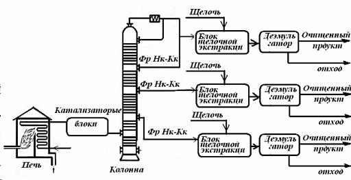 Рисунок 1.Принципиальная схема технологического процесса.